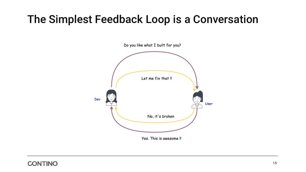 The Simplest Feedback Loop is a Conversation 15