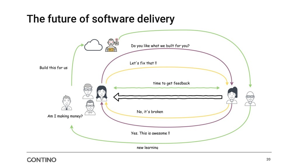 The future of software delivery 20