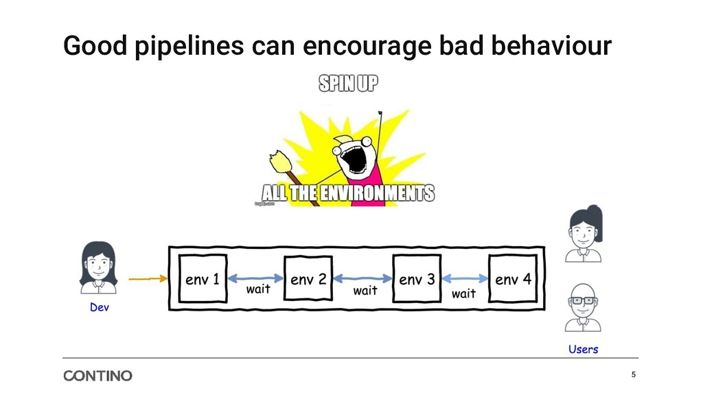 Good pipelines can encourage bad behaviour 5