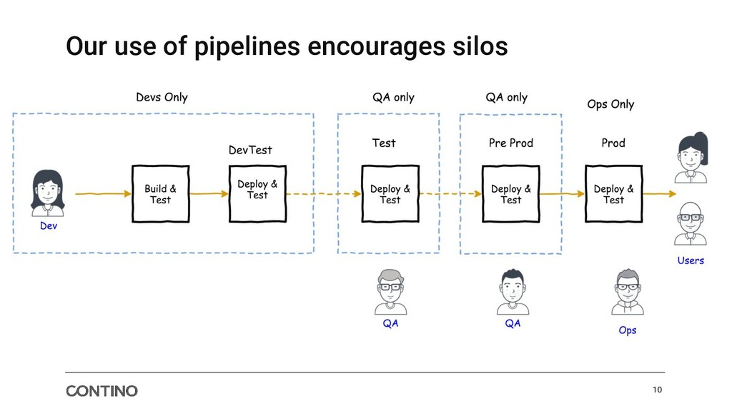 Our use of pipelines encourages silos 10
