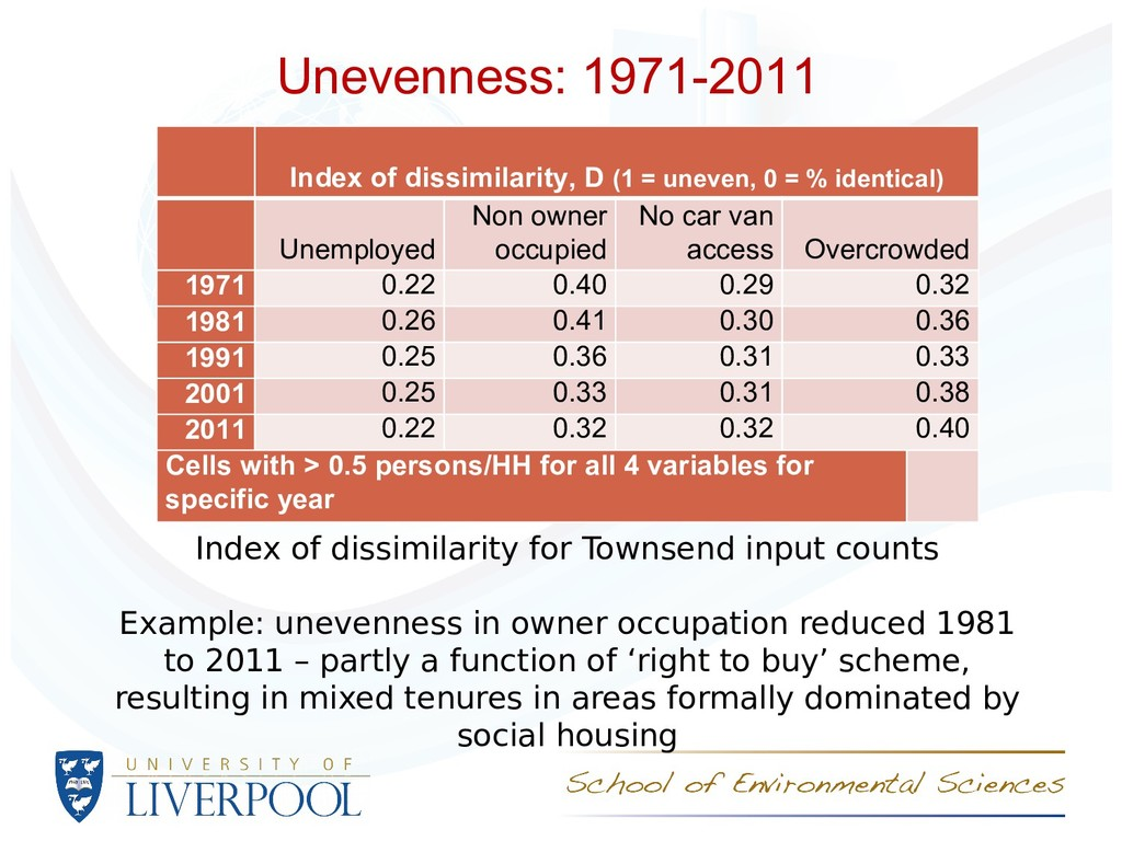 Unevenness: 1971-2011 Index of dissimilarity fo...