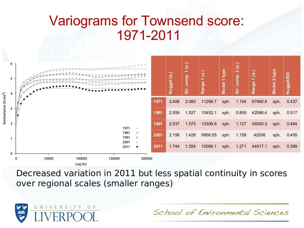 Variograms for Townsend score: 1971-2011 Decrea...