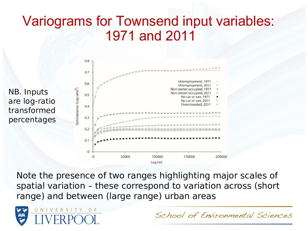 Variograms for Townsend input variables: 1971 a...