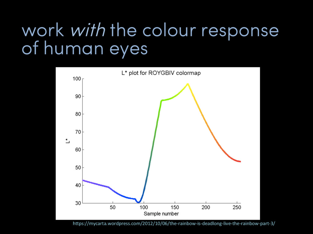 """work with the colour response of human eyes h""""p..."""