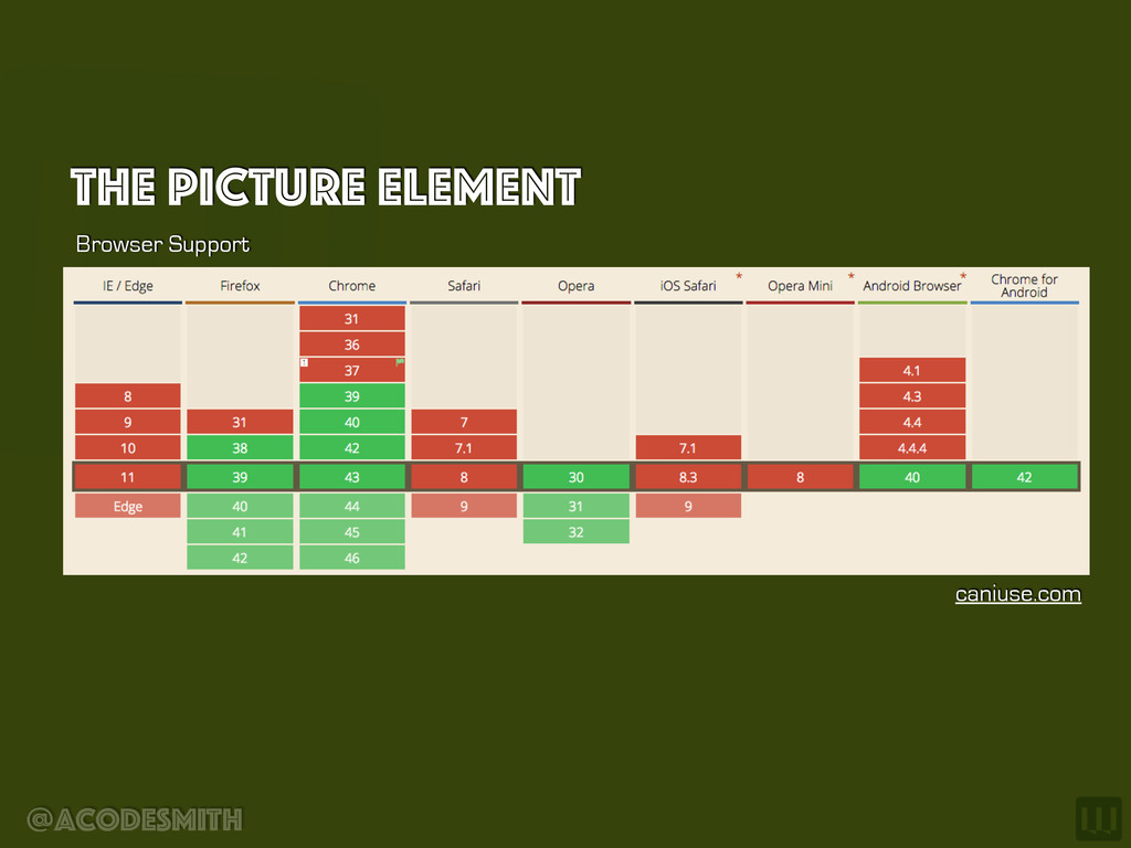 @acodesmith The Picture element Browser Support...