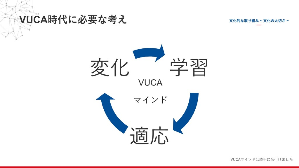 VUCA時代に必要な考え 学習 適応 変化 VUCA マインド VUCAマインドは勝⼿に名付け...