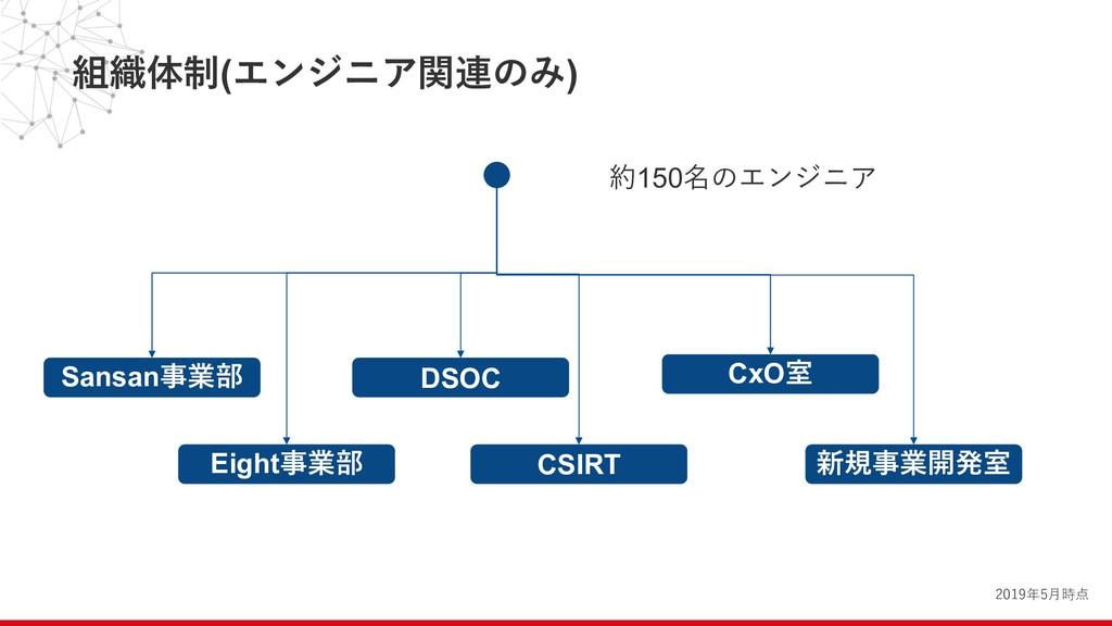 組織体制(エンジニア関連のみ) Sansan事業部 Eight事業部 DSOC CSIRT C...