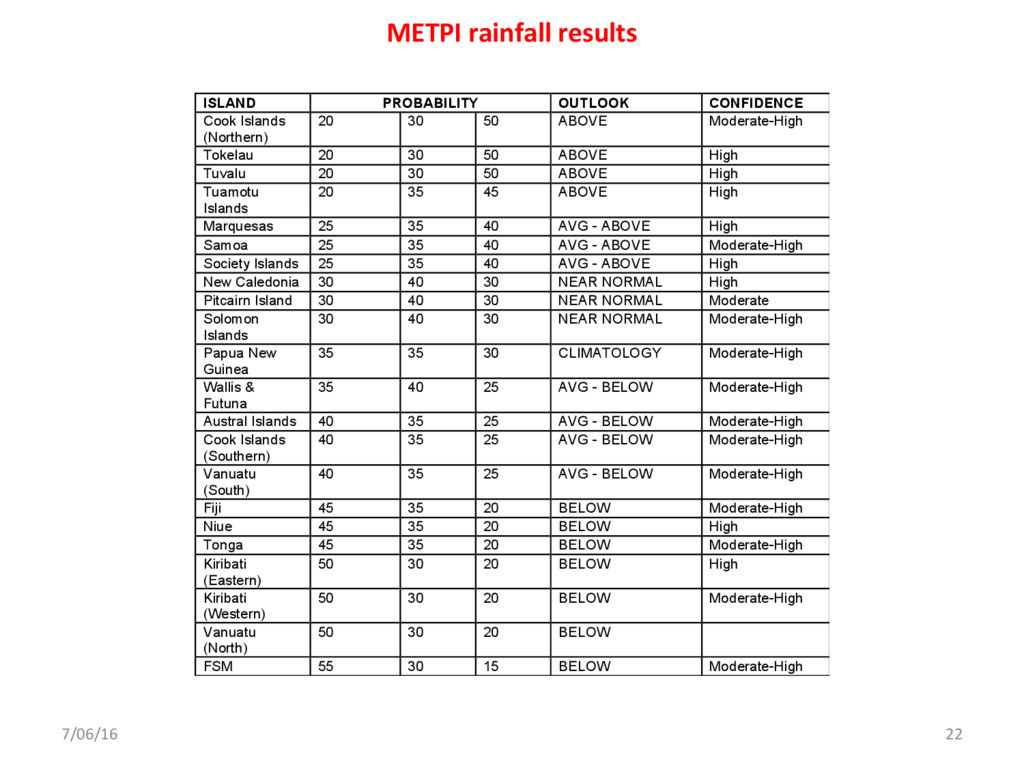 7/06/16 22 METPI rainfall results June – August...