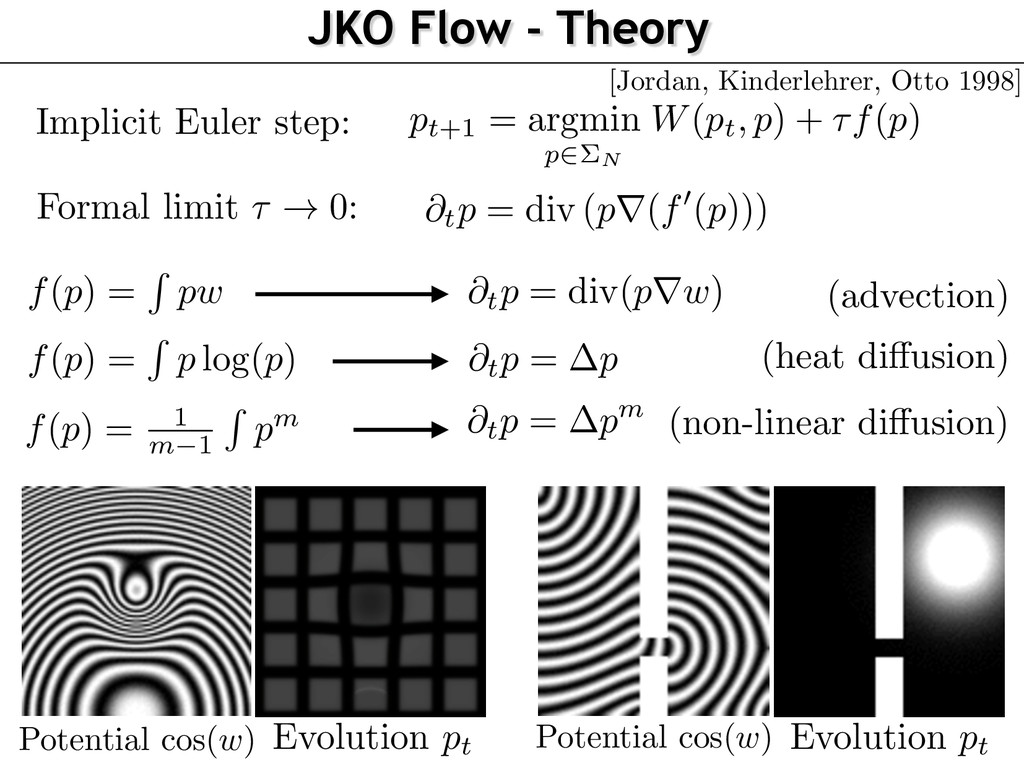JKO Flow - Theory f ( p ) = R p log( p ) f(p) =...