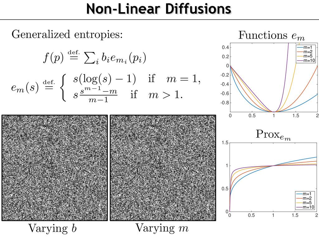 Non-Linear Diffusions Varying m Varying b 0 0.5...