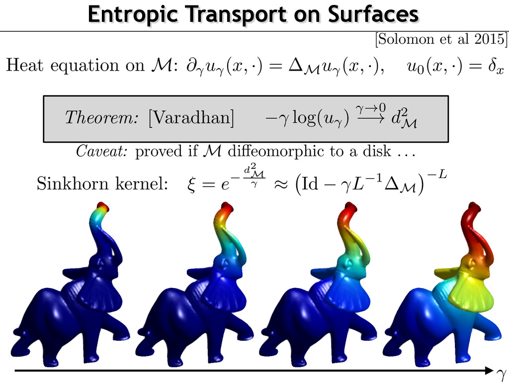 Entropic Transport on Surfaces Heat equation on...
