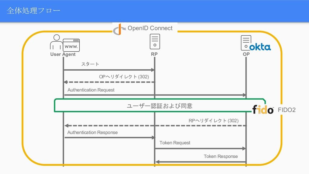 全体処理フロー User Agent RP OP スタート OPへリダイレクト (302) A...