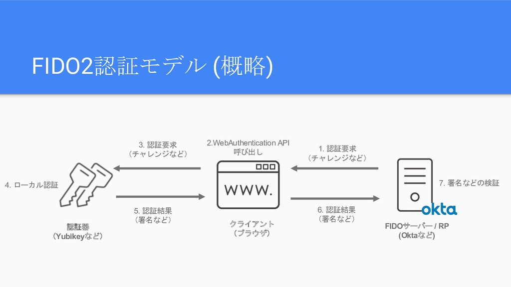 FIDO2認証モデル (概略) クライアント (ブラウザ) 認証器 (Yubikeyなど) F...