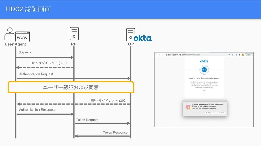 FIDO2 認証画面 User Agent RP OP スタート OPへリダイレクト (302...