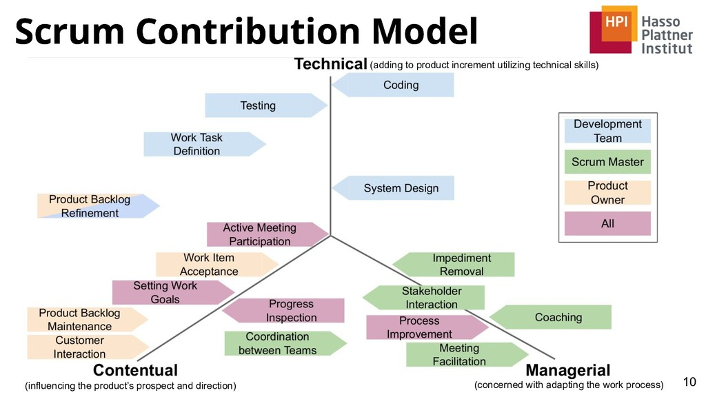 Scrum Contribution Model 10 Scrum Contribution ...