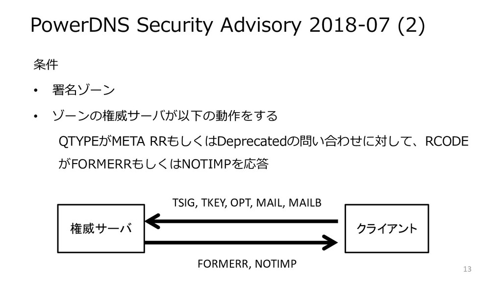 PowerDNS Security Advisory 2018-07 (2) 条件 • 署名ゾ...
