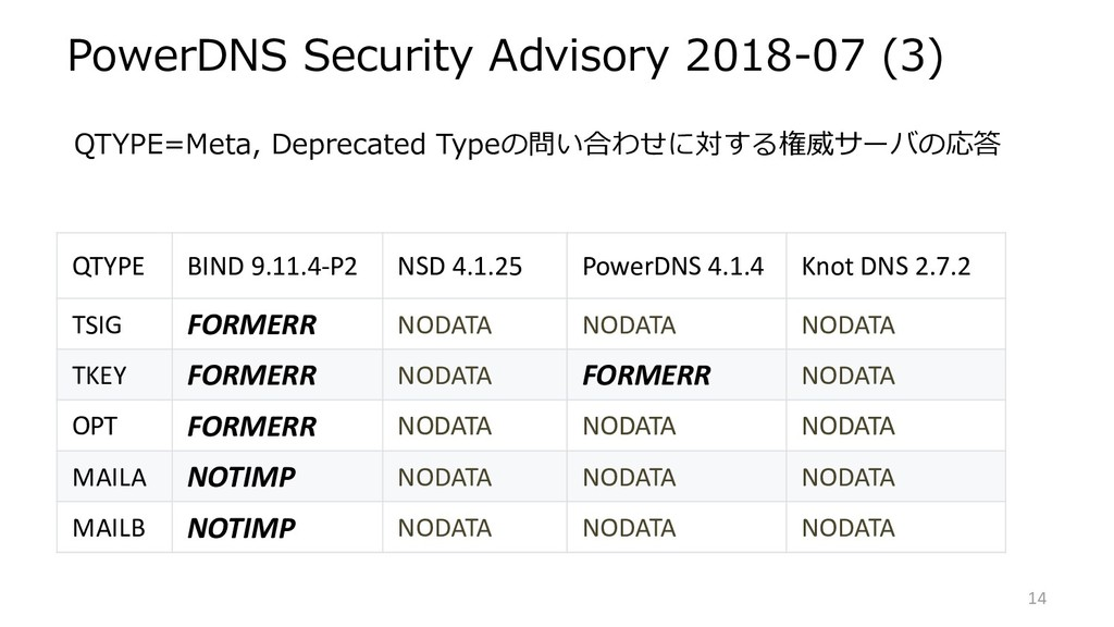 PowerDNS Security Advisory 2018-07 (3) QTYPE=Me...