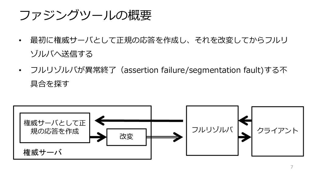 ファジングツールの概要 • 最初に権威サーバとして正規の応答を作成し、それを改変してからフルリ...