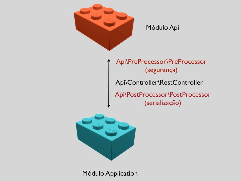Módulo Application Módulo Api Api\Controller\Re...