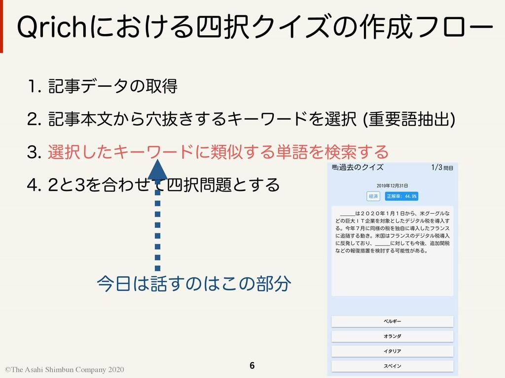 6 ©The Asahi Shimbun Company 2020 2SJDIʹ͓͚ΔΫΠ...