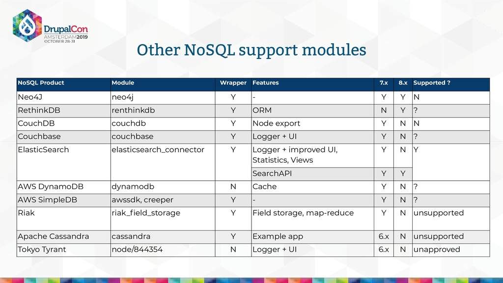 Other NoSQL support modules NoSQL Product Modul...