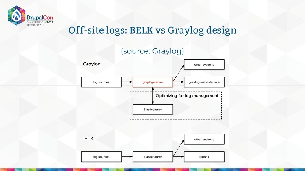 (source: Graylog) Off-site logs: BELK vs Graylo...