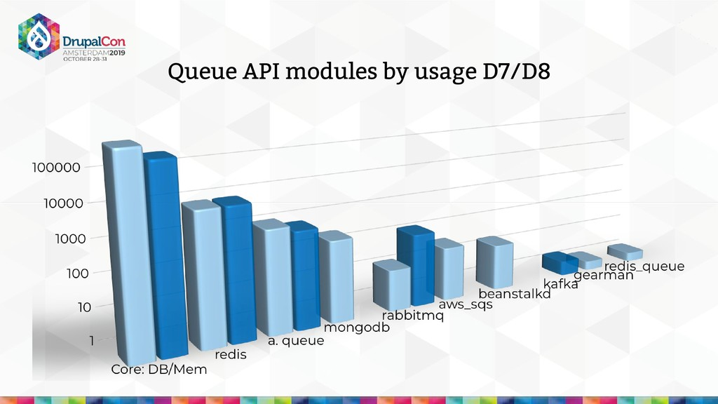Queue API modules by usage D7/D8