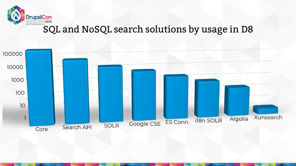 SQL and NoSQL search solutions by usage in D8