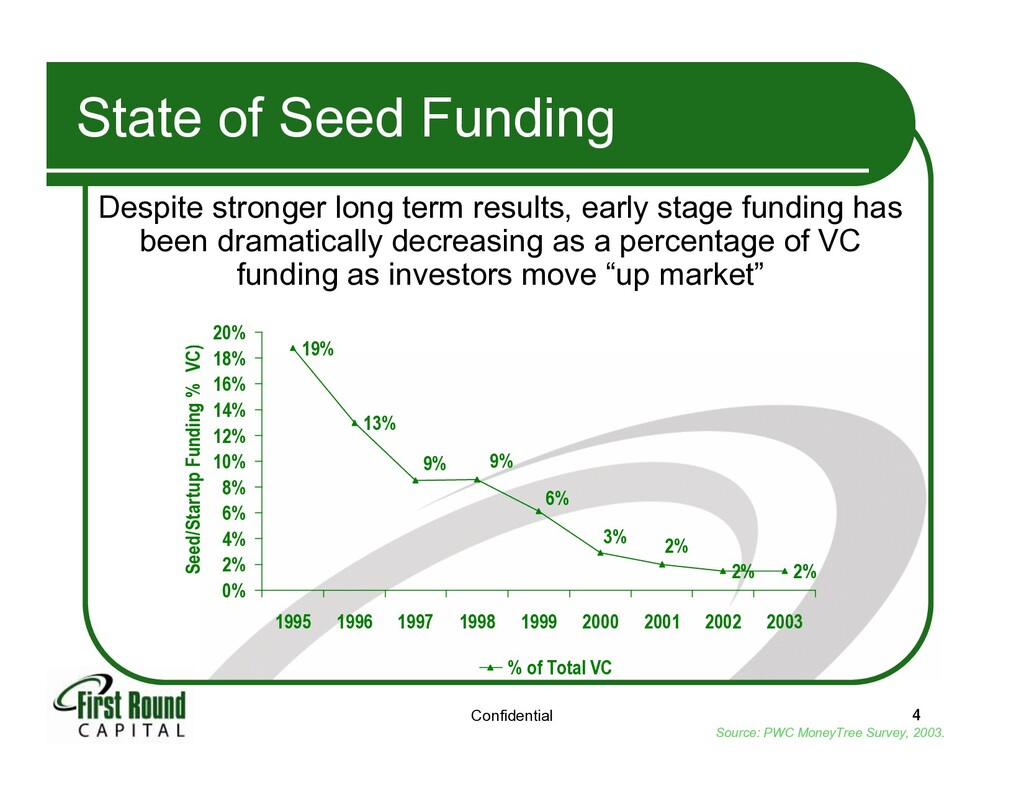 Confidential 4 State of Seed Funding Despite st...
