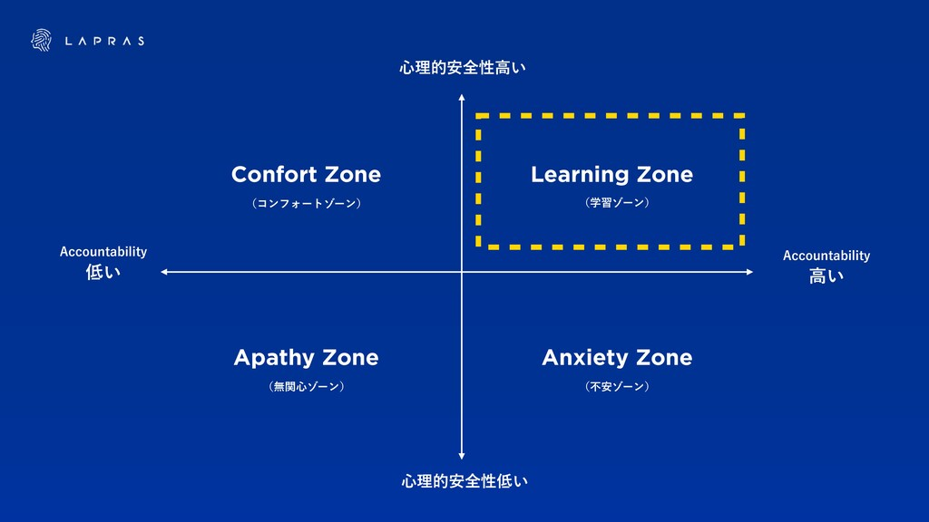 Learning Zone Confort Zone Apathy Zone Anxiety ...