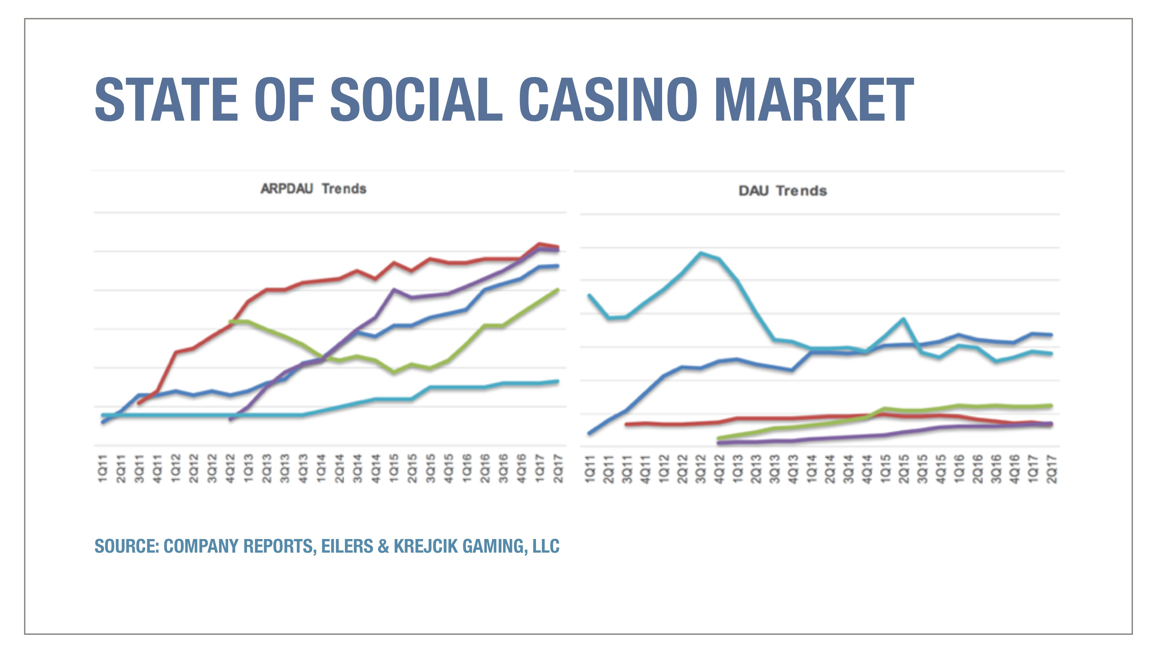 STATE OF SOCIAL CASINO MARKET SOURCE: COMPANY R...