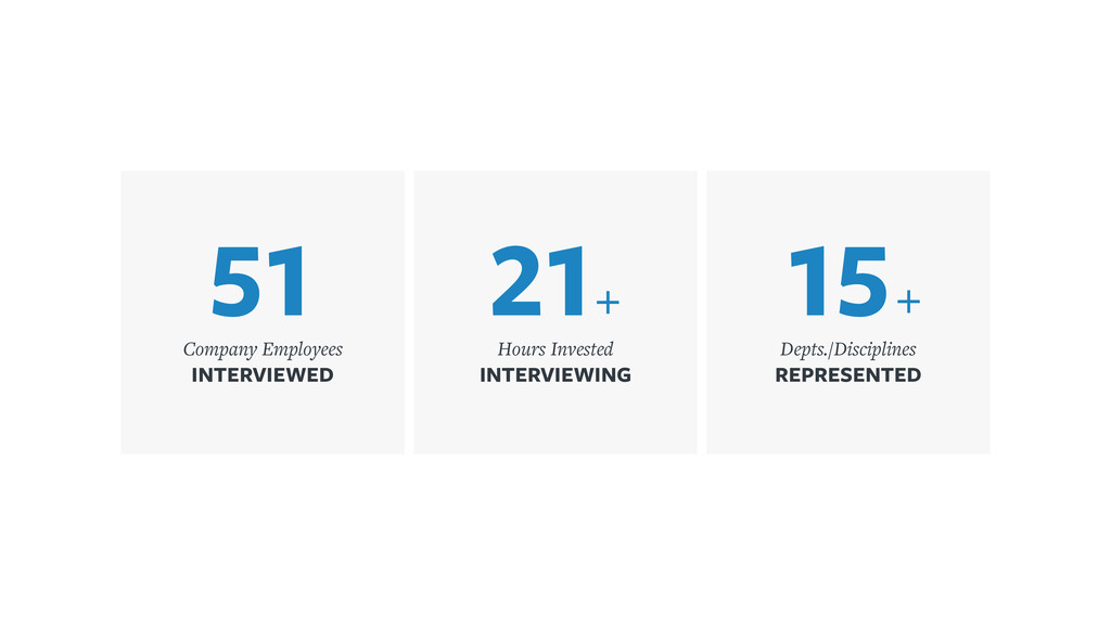 51 Company Employees INTERVIEWED 21+ Hours Inve...