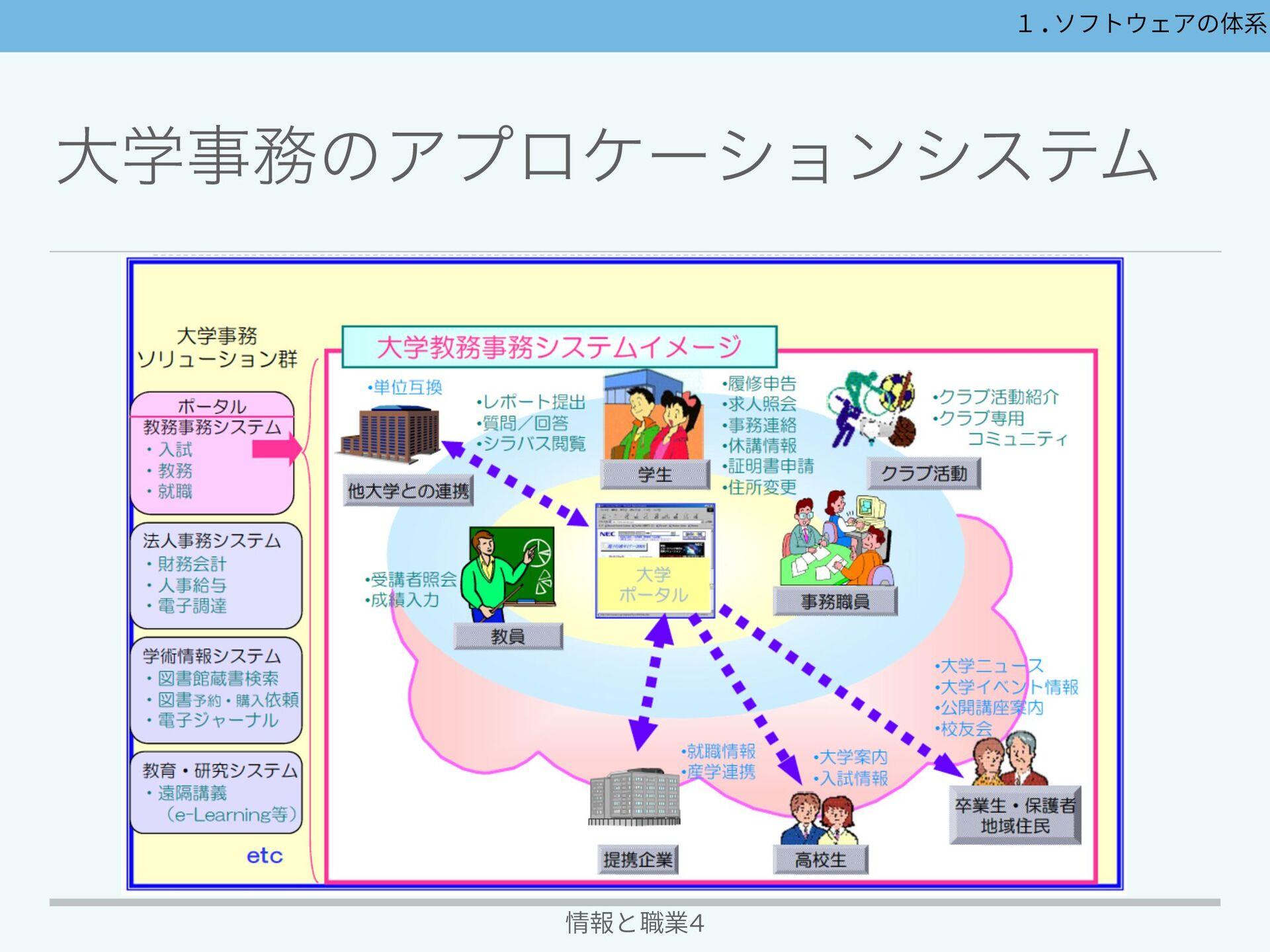 EϥʔχϯάγεςϜ 情報と職業4 1.ソフトウェアの体系