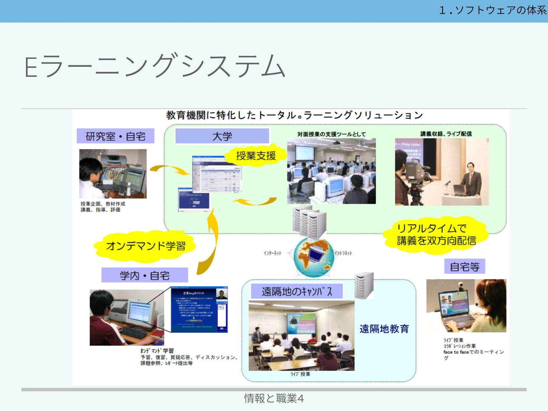 اۀ֤෦ͷΞϓϦέʔγϣϯγεςϜ 情報と職業4 1.ソフトウェアの体系