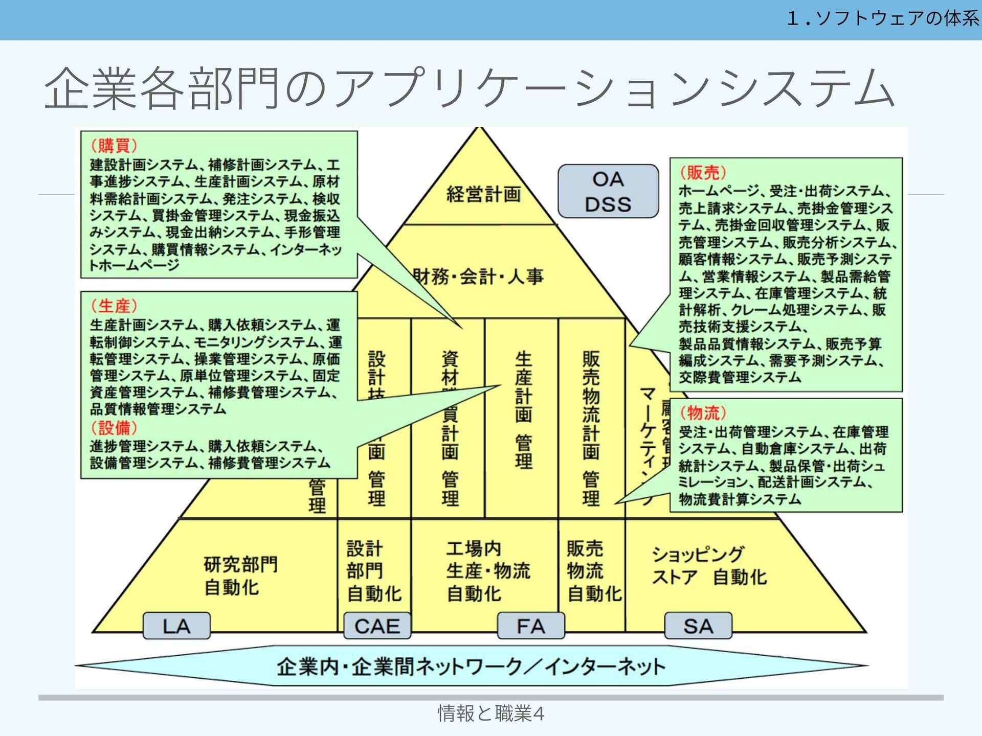 ιϑτΣΞͷମܥ 情報と職業4 ϛυϧΣΞ OSͱΞϓϦέʔγϣϯιϑτͷதؒͰಛఆͷ...