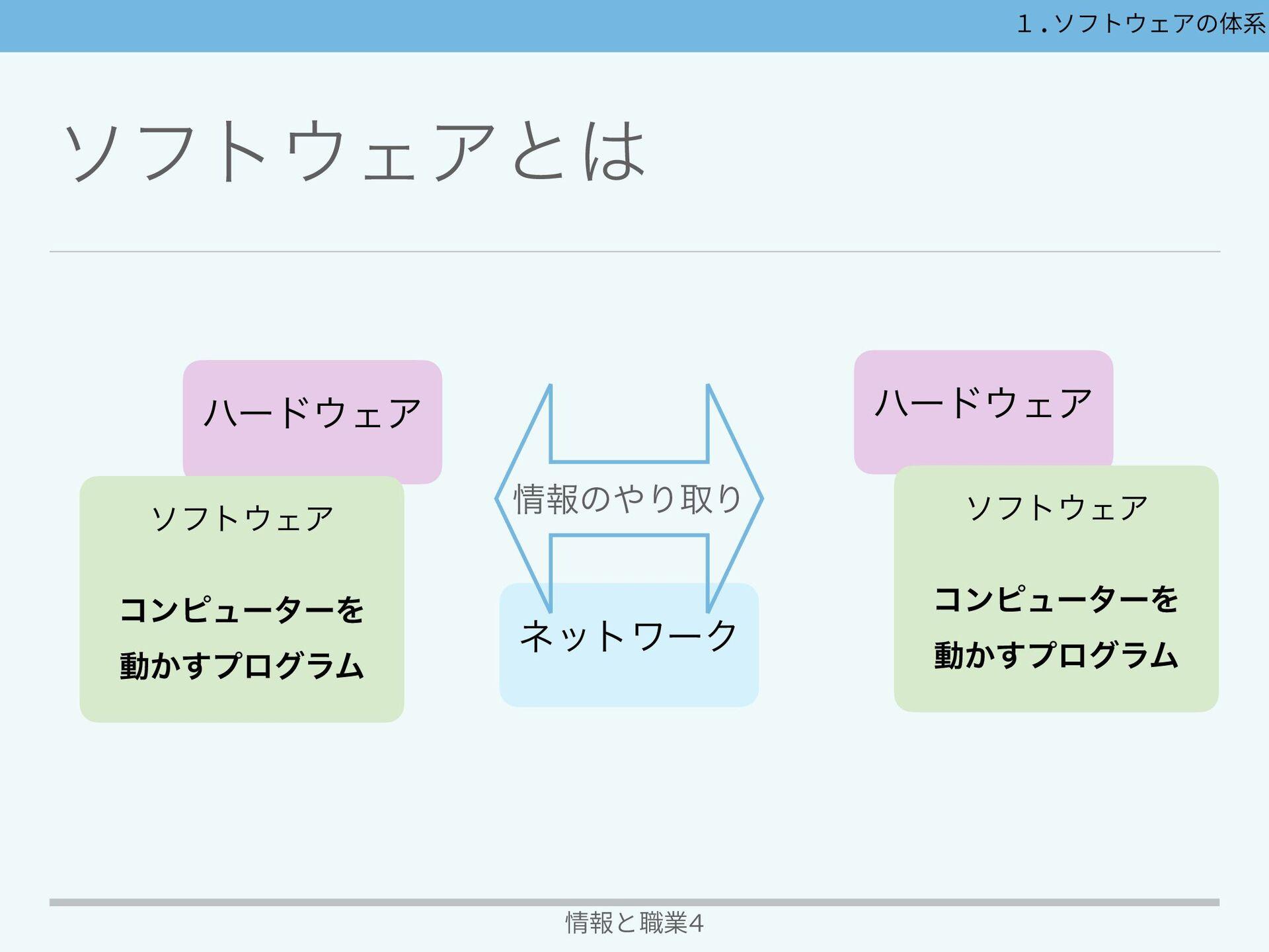 ιϑτΣΞͷମܥ 情報と職業4 ΦϖϨʔςΟϯάγεςϜʢOSʣ ίϯϐϡʔλͷجຊతͳίϯ...