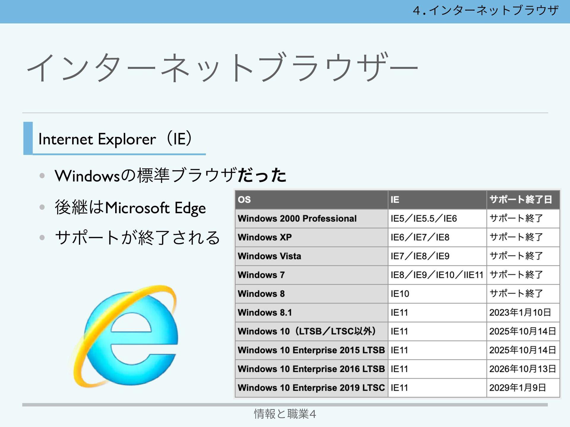 Πϯλʔωοτϒϥβʔ 情報と職業4 Google Chrome • Google͕ఏڙ •...