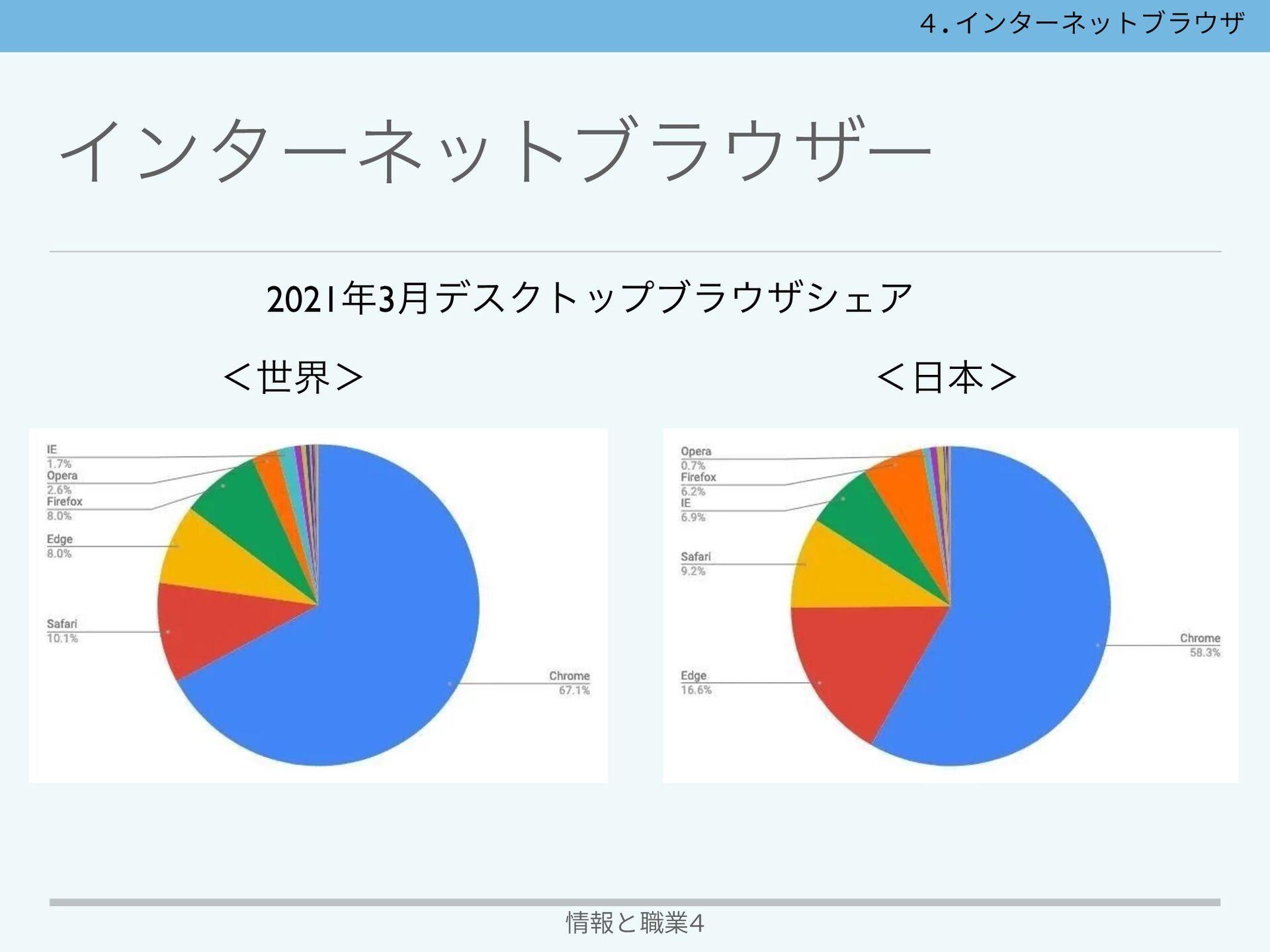 Πϯλʔωοτϒϥβʔ 情報と職業4 Opera • ϊϧΣʔͷOpera Softwar...