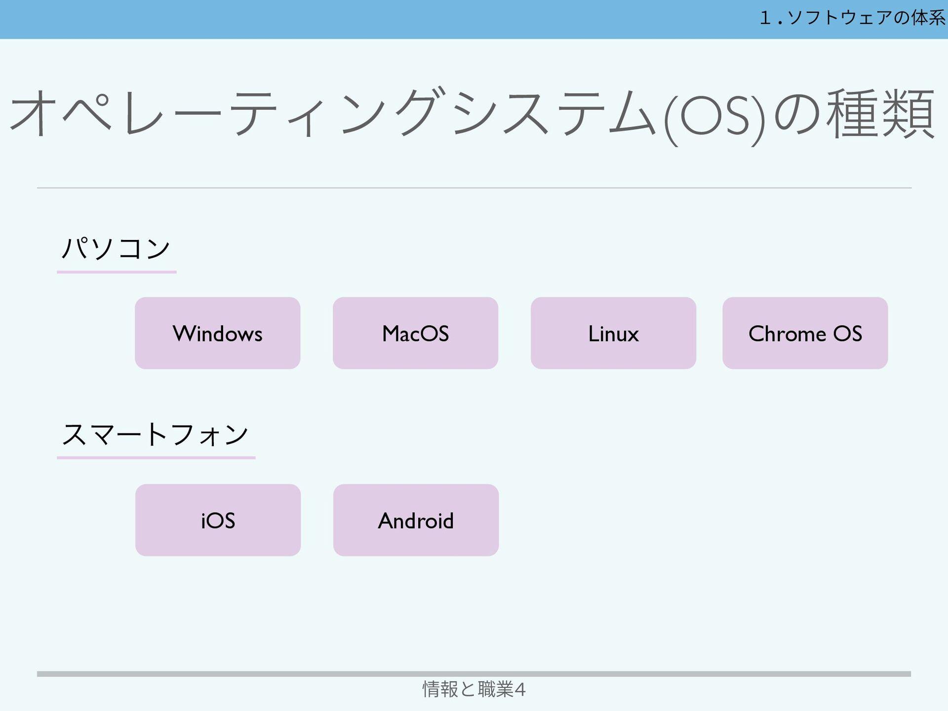 ΦϖϨʔςΟϯάγεςϜ(OS)ͷػ 情報と職業4 1.ソフトウェアの体系 δϣϒཧػ ...