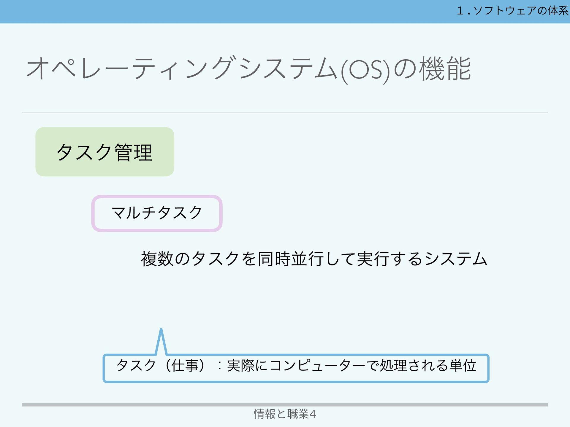 δϣϒͱλεΫɺλεΫͷঢ়ଶભҠ 情報と職業4 1.ソフトウェアの体系 δϣϒ( Job )ɿ...