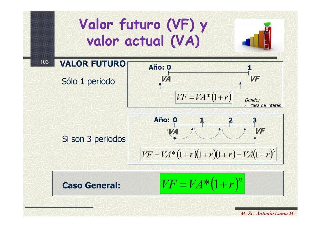 103 M. Sc. Antonio Lama M Valor futuro (VF) y v...