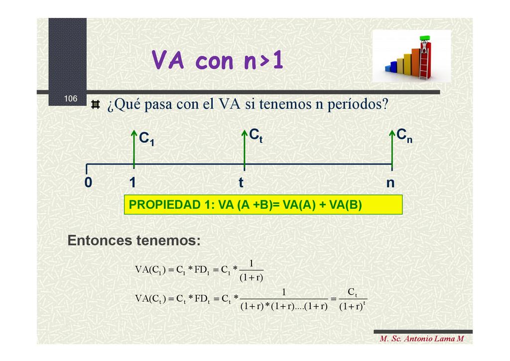 106 M. Sc. Antonio Lama M VA con n>1 VA con n>1...
