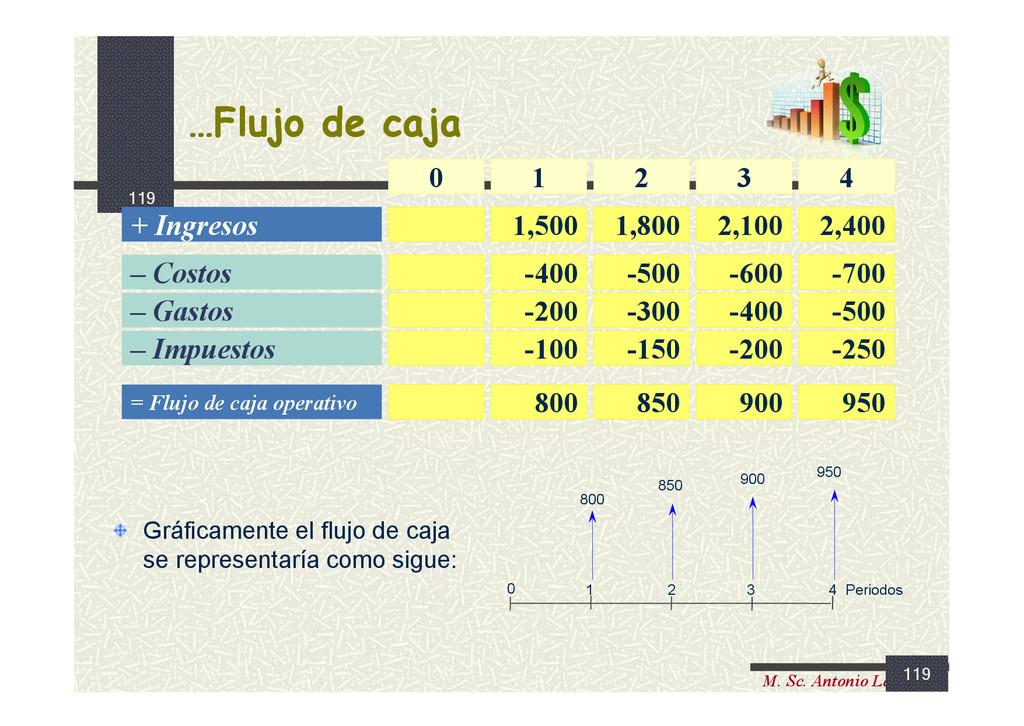 119 M. Sc. Antonio Lama M …Flujo de caja …Flujo...