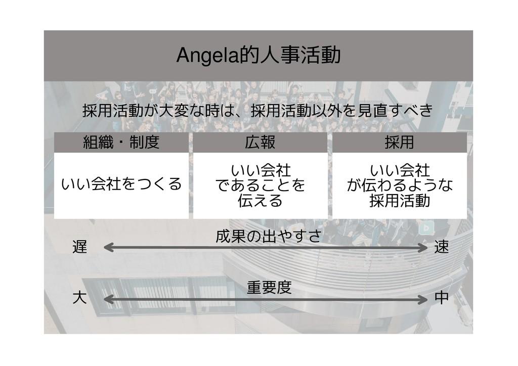 Angela的人事活動 成果の出やすさ 重要度 速 遅 大 中 いい会社をつくる いい会社 で...