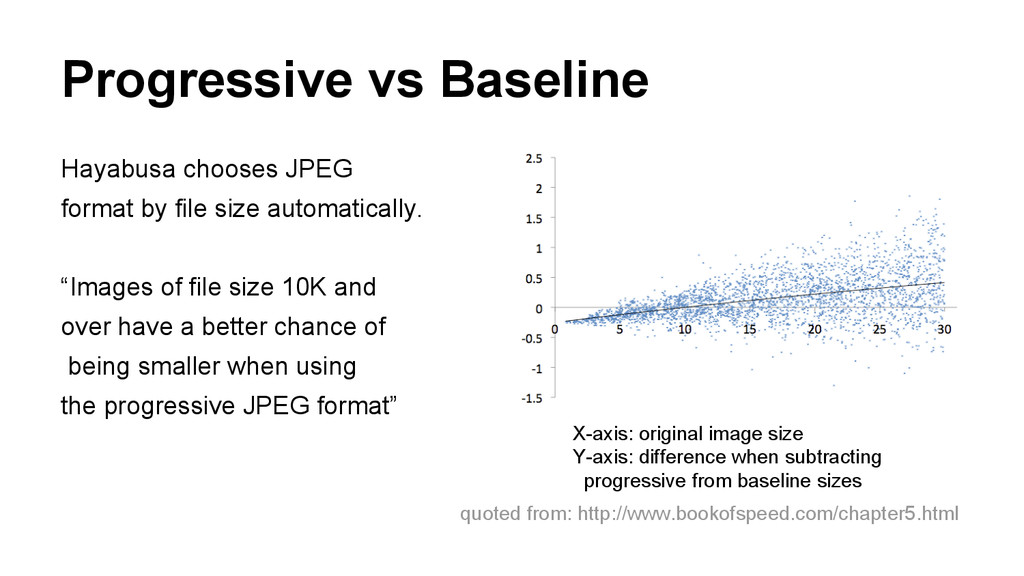 Progressive vs Baseline Hayabusa chooses JPEG f...