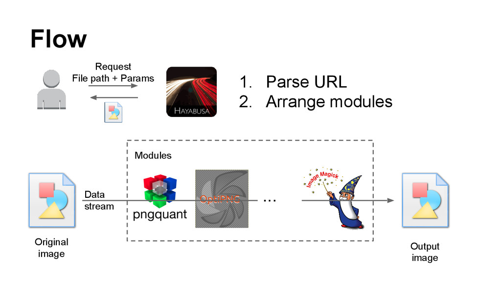 Flow ・・・ Original image Output image Data strea...