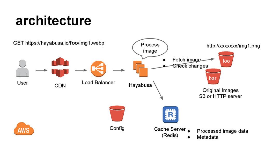architecture Hayabusa Cache Server (Redis) Load...
