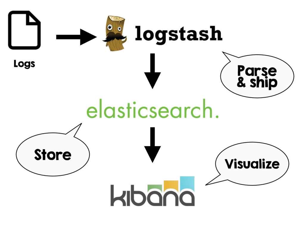 Logs Parse & ship Store Visualize