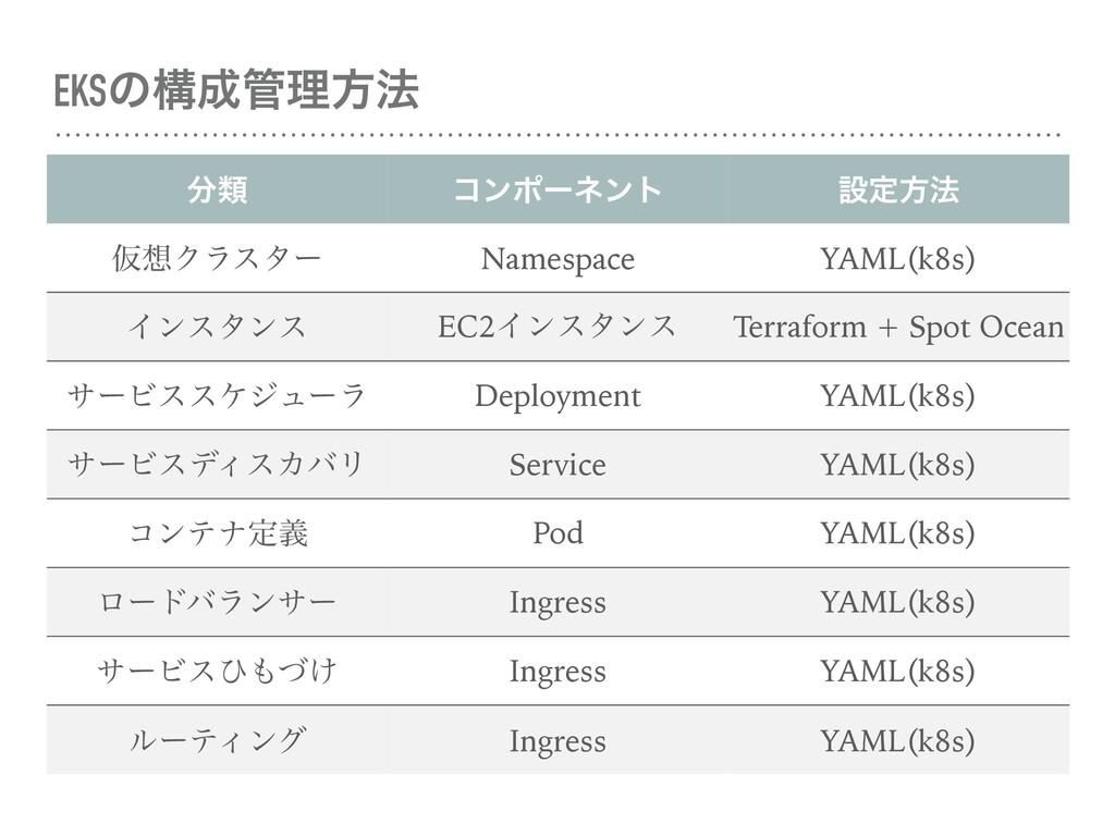 EKSͷߏཧํ๏ ྨ ίϯϙʔωϯτ ઃఆํ๏ ԾΫϥελʔ Namespace YA...