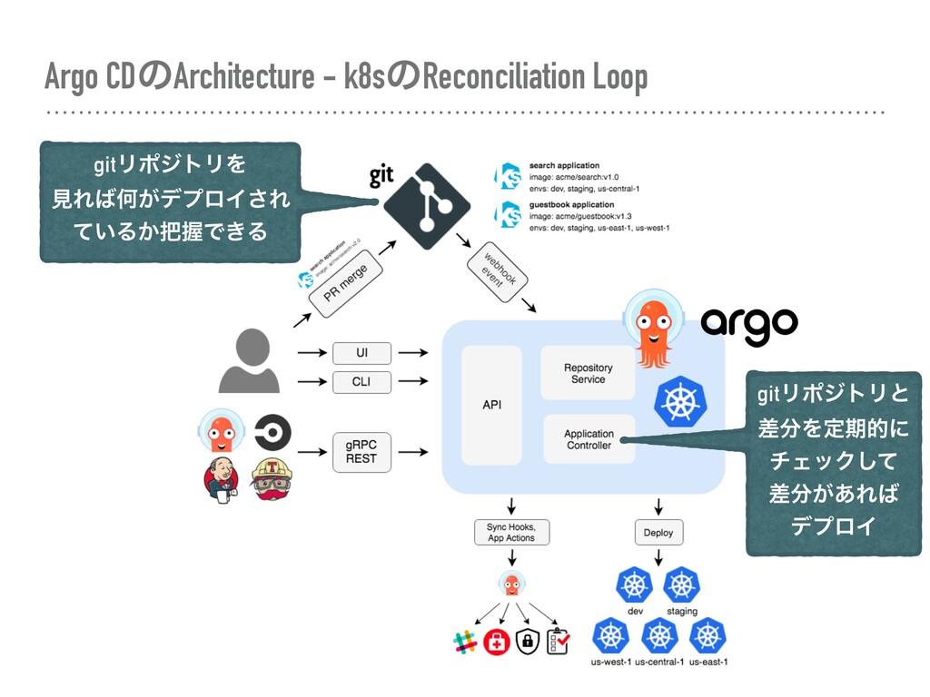 Argo CDͷArchitecture - k8sͷReconciliation Loop ...